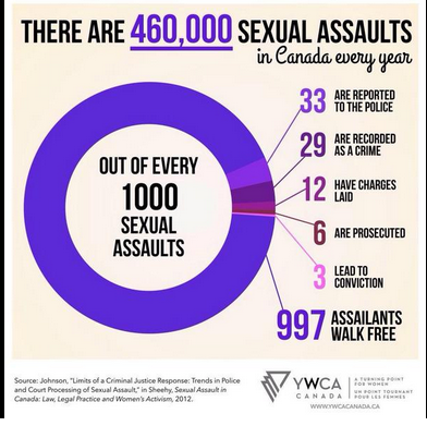 Sexual Assault Statistics Canada