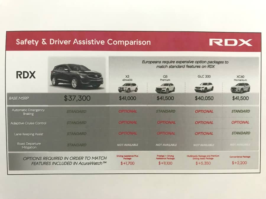 RDX Safety Comparison