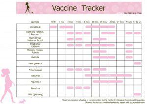 Immunization Tracker Chart